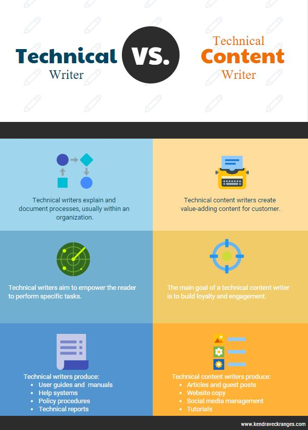 Technical Writer vs Technical Content Writer
