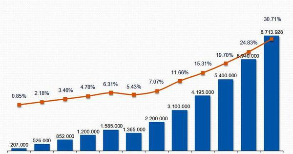 Penetración de Internet en Venezuela supera el 30% de la población / Yacarlí Carreño Santamaría / Tendencias Digitales