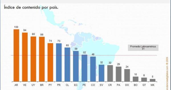 Argentina es el principal consumidor de contenidos propios en Latinoamérica / Yacarlí Carreño Santamaría / Tendencias Digitales