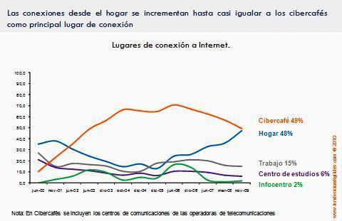 En Venezuela, crece la tendencia a la conexión particular / Yacarlí Carreño Santamaría / Tendencias Digitales