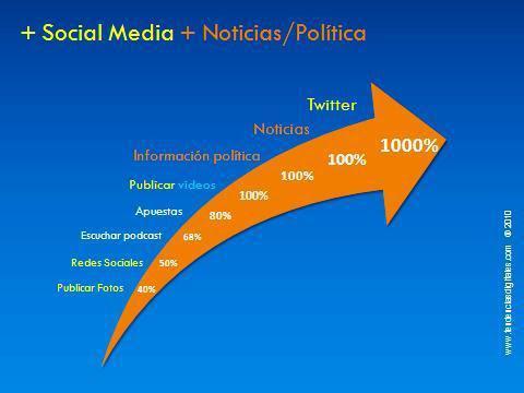 El año de Twitter / Yacarlí Carreño Santamaría / Tendencias Digitales