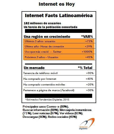En el Día de Internet, ¡celebremos el crecimiento del mercado latino! / Yacarlí Carreño Santamaría / Tendencias Digitales